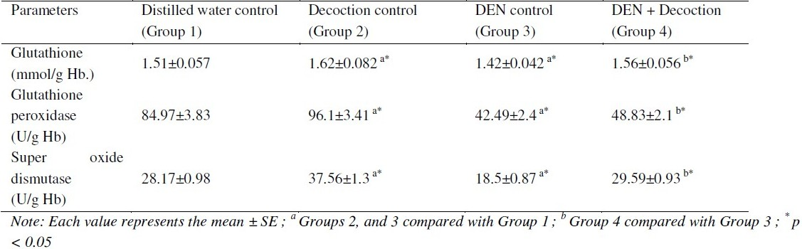 Table 2: Effects of the decoction on blood levels of reduced glutathione, glutathione peroxidase (GPx) and superoxide dismutase (SOD), in rats treated or untreated with DEN.
