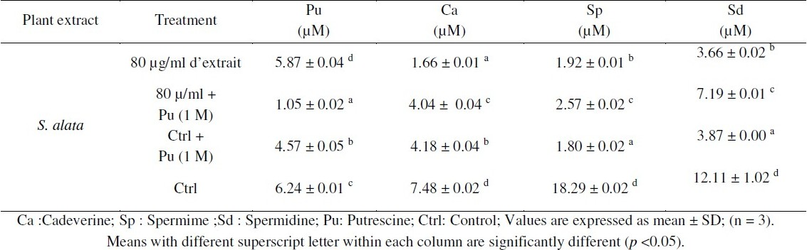 Table 3: Effects of extract and exogenous putrescine on the intracellular concentration of polyamines.