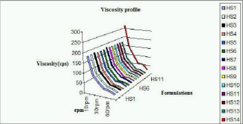 Figure 1: Viscosity profile of herbal sunscreens.