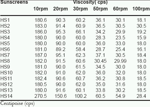 Table 4: Viscosity profile of herbal sunscreens