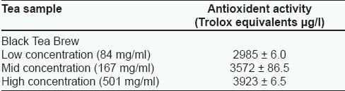 Table 4: In vitro antioxidant activity of Sri Lanka black tea brew of Camellia sinensis, as determine by DPPH assay (mean � SEM)