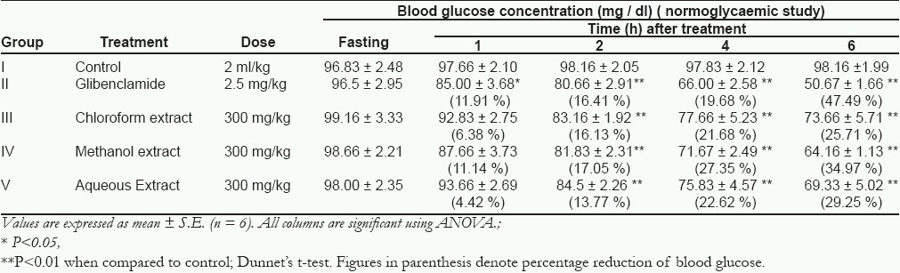 Table 1: Effect of different extracts of the bark of S. pinnata on the blood glucose level in normal rats