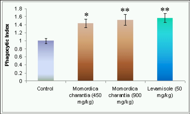 Figure 1: Effect of the Momordica charantia on phagocytic index in mice All values are given in mean ± SEM, n=6; One way ANOVA followed by Tukey's multiple comparison test.**P<0.01, *P< 0.05 Vs control