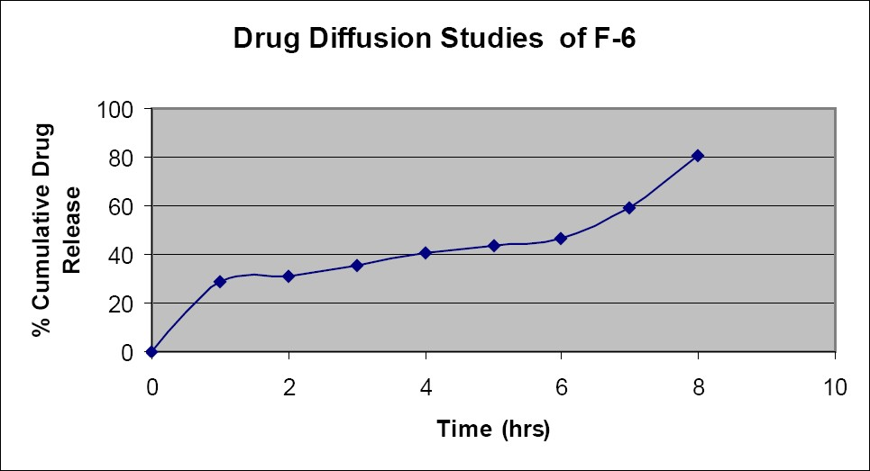 Figure 5: The Drug Diffusion Profile of F-6