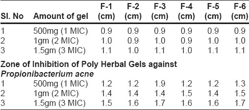 Table 4: Microbial Studies on the Gels Zone of Inhibition of Poly Herbal Gels against Staphylococcus epidermidis: