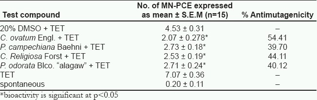 Table 1: Antimutagenicity of crude methanol extracts in MT.