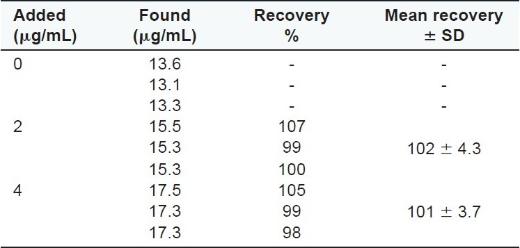 Table 2 :Recovery percent of Swerchirin added to Swertia longifolia