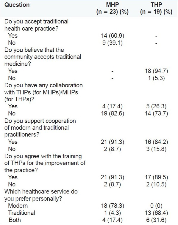 Table 3 :Shows responses given by modern health practitioners and traditional healers, for selected questions that were common to both, regarding acceptance of traditional medical system, any collaboration with one another, integration of the two systems, about training of the traditional healers for the improvement of the practice, government/researchers support to traditional health practitioners and their personal preference of healthcare service