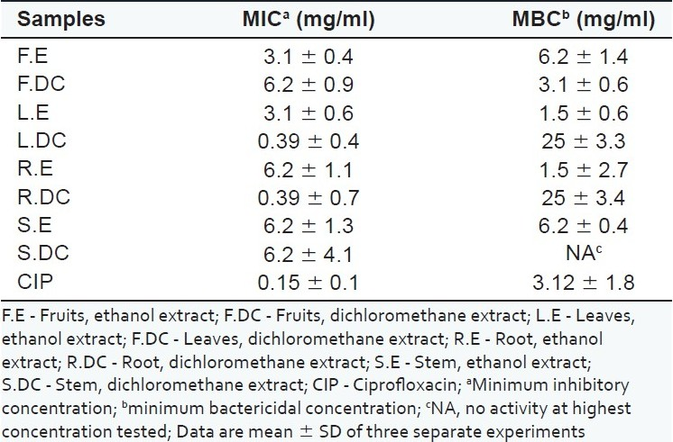 Table 1 :Antibacterial activity of different extracts of H. globosa against M. smegmatis