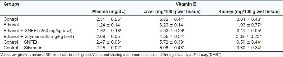Table 5 :Effect of SNFEt on vitamin E in the plasma and tissues of control and ethanol-administered rats