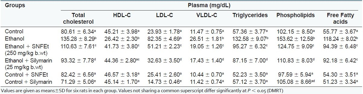 Table 6 :Effect of SNFEt on the lipid profi le of the plasma of control and ethanol-administered rats