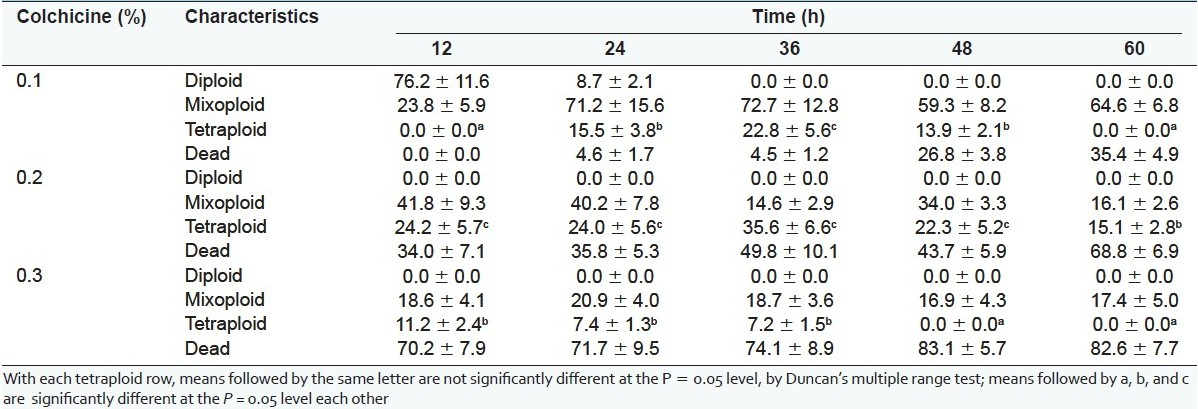 Table 1 :Effect of different concentrations and treatment duration of colchicine on polyploidy induction