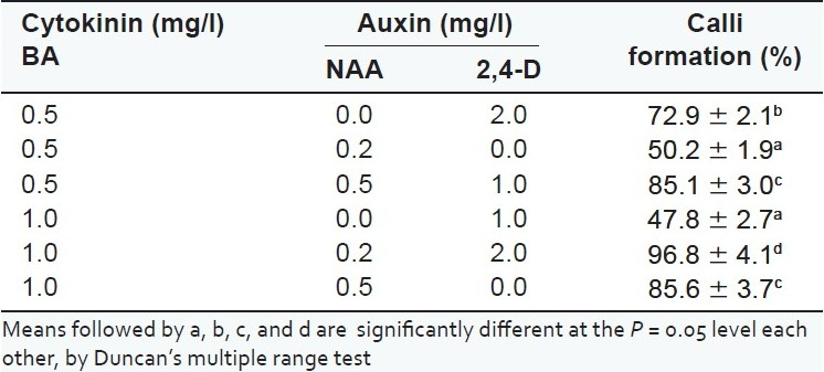 Table 3 :Effect of plant growth regulators on the percentage of mixoploid leaf explants callusing (mean ± standard error) in Dioscorea zingiberensis (data scored after a month and obtained from 30 explants per treatment)