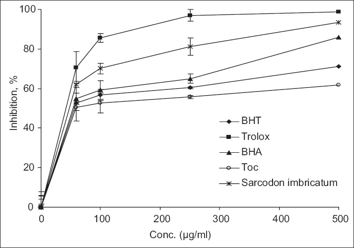 Figure 4 : Free radical (DPPH•) scavenging activity of methanol extract from Sarcodon imbricatum. α-tocopherol (Toc), BHA, BHT and trolox were used as references antioxidants. Values are means ± SD (n=3).