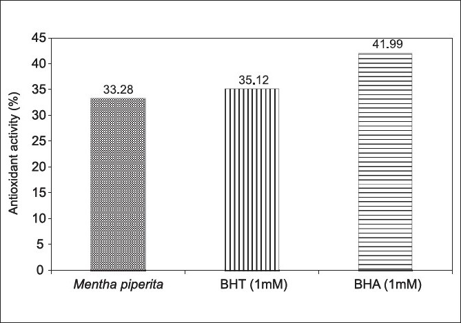 Figure 2 :Lipid peroxidation activity of Mentha piperita essential oil