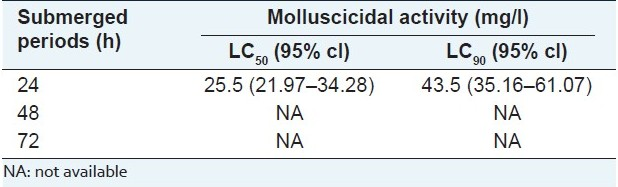 Table 1 :Molluscicidal effect of freeze-dried powder of SL-30's EXB