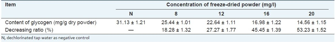 Table 4 :Glycogen Content of soft tissues of snails after treated with freeze-dried powder of SL-30's EXB (n = 3)