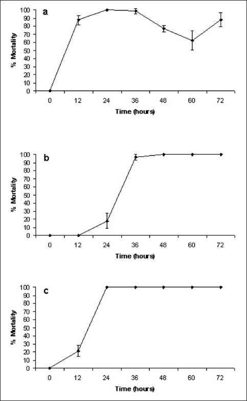 Figure 1 :Brine shrimp lethality of (a) X. johnsonii extract (1000 ìg/ml), (b) Mevinphos (2000 ìg/ml), (c) potassium dichromate (800 ìg/ml). All bioassays were performed in at least triplicate and are expressed as mean ± standard deviation