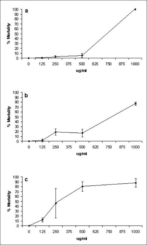 Figure 2 :Dependence of X. johnsonii extract concentration on A. franciscana apparent moribundity following exposure for (a) 24 h, (b) 48 h, (c) 72 h. X. johnsonii extract was diluted freshly prior to use in deionized water; 400 ìl of juice dilution was added to 400 ìl of saline containing A. franciscana nauplii. Moribundity was defined as the lack of appendage movement for at least 10 s. All the bioassays were performed in at least triplicate
