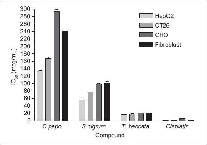 Figure 1 :The evaluated IC50 of C. pepo, S. nigrum and T. baccata extracts, and Cisplatin on the selected normal and cancer cell lines