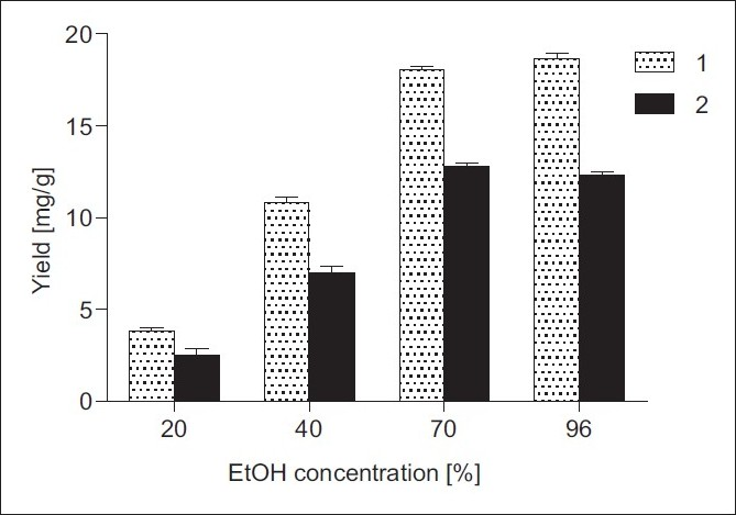 Figure 2 :Effect of EtOH concentration on the yields of 1 and 2 from I. helenium roots: solid/solvent ratio 1:20 (w/v), temperature 25°C, UAE time 30 min