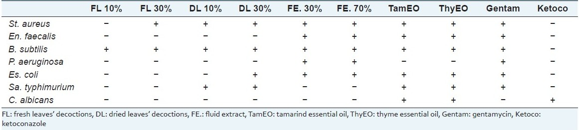 Table 3 :Results obtained in the microbiological assay by plate diffusion method