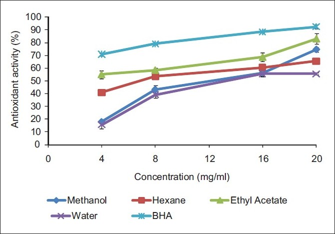 Figure 3 :Antioxidant activity (%) measured by â-carotene bleaching method