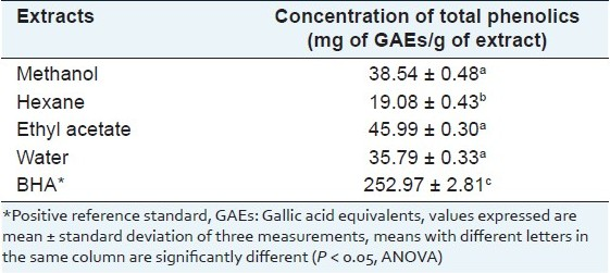 Table 1 :Concentration of total phenolics