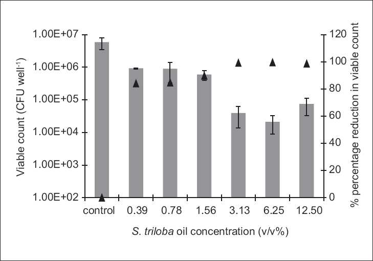 Figure 2: The antibiofilm effect of the volatile oil at different concentrations (v/v %) presented as CFU/well (solid bars) and percentage reduction (%, ▲) against S. aureus. The results are the mean (n = 3) ± SD