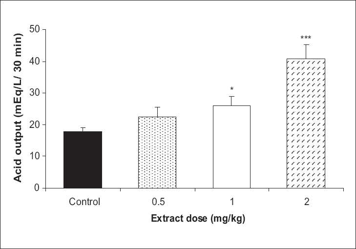 Figure 2: The effect of Achillea wilhelmsii extract on gastric acid output at vagotomized condition. The gastric acid output significantly increased with 1 and 2 mg/kg doses of the extract in comparison to the control group (n = 12, *P < 0.05, ***P < 0.001)