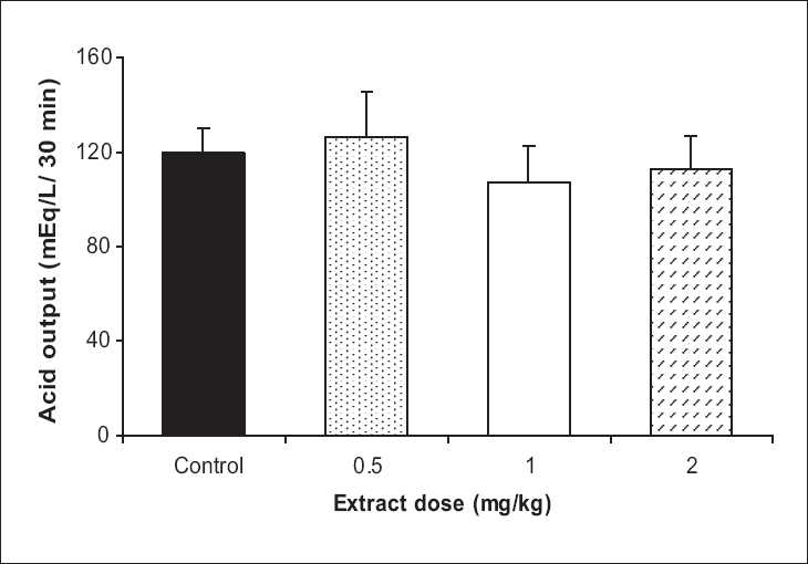 Figure 3: The effect of Achillea wilhelmsii extract on gastric acid output at vagal stimulation condition. The extract showed a reduction in gastric acid output by 1 and 2 mg/kg doses, which statistically were not significant in comparison to the control group (n = 12)