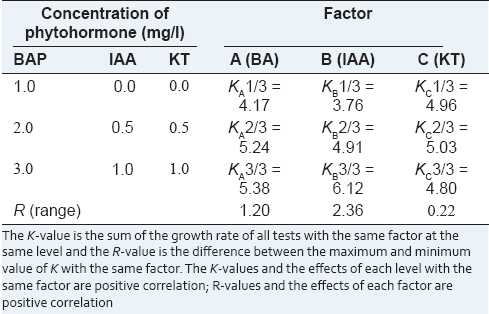 Table 2: Visual analysis of the growth rate of S. flavescens in vitro buds on the propagation medium by the orthogonal test