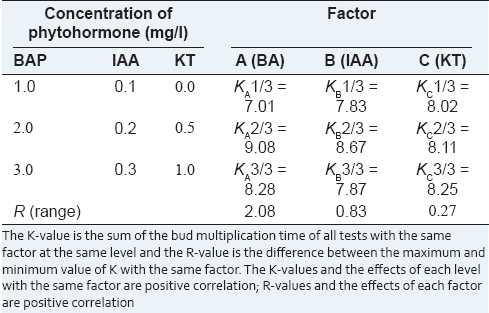 Table 4: Visual analysis of the bud multiplication time of S. flavescens in vitro buds on the propagation medium by the orthogonal test
