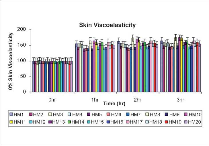Figure 3: Changes in % of skin viscoelasticity measured before (baseline) and after 1,2 and 3 hr of single application of herbal moisturizers