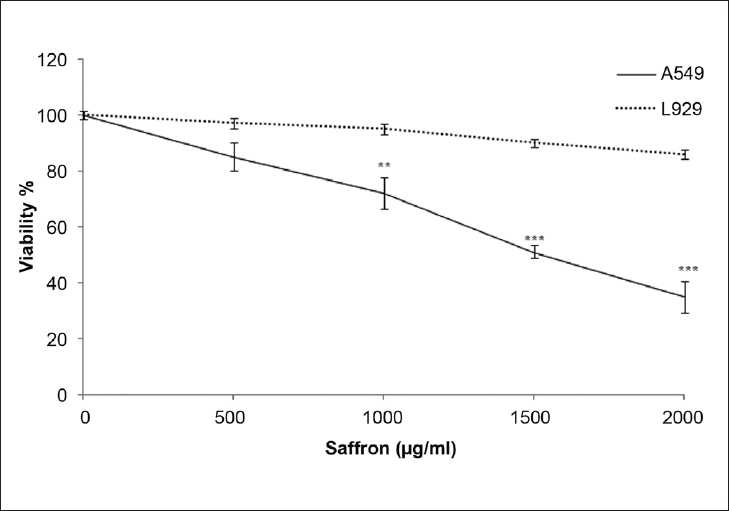 Figure 1: Comparison of cytotoxic effects of ethanolic extract of saffron on lung cancer cell (A549) and non-malignant cell (L929) line. Cells were treated with different concentration of saffron extract for 24 hours. Viability was quantitated by MTT assay. Results are mean ± SEM (n=6). The asterisks are indicator of statistically difference obtained separately at different time points compared to their controls shown in figure as **P<0.01, ***P<0.001
