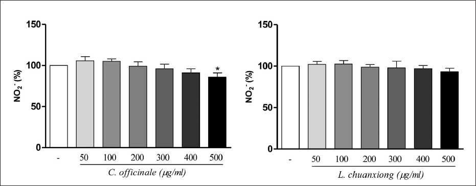Figure 2: Effect of C. officinale and L. chuanxiong methanolic extracts on nitric oxide release in N2a cells. Values are means ± SD of three measurements. *P < 0.05 compared with untreated normal. (ANOVA/Tukey)