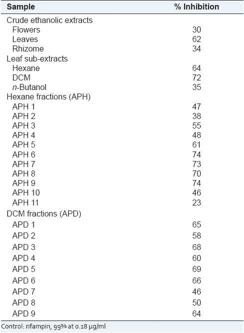 Table 1: Percent inhibitory activity of the extracts, sub-extracts and fractions of A. purpurata at 64 μg/ml against M. tuberculosis H37Rv