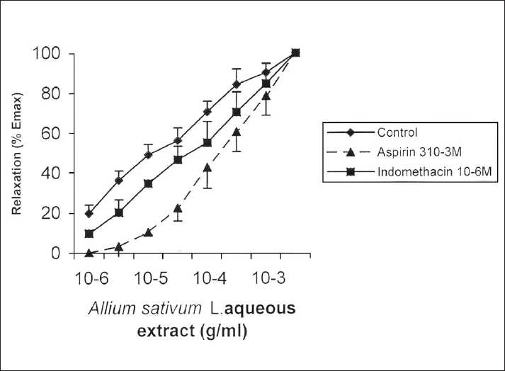 Figure 2: Cumulative concentration-response curves for Allium sativum L. extract on rat isolated trachea. Values are mean ± SEM