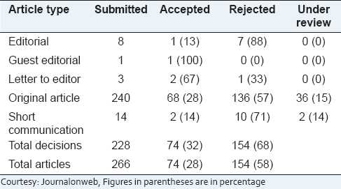Table 2: Number of Articles submitted along with accepted/rejected ratio during the year 2010