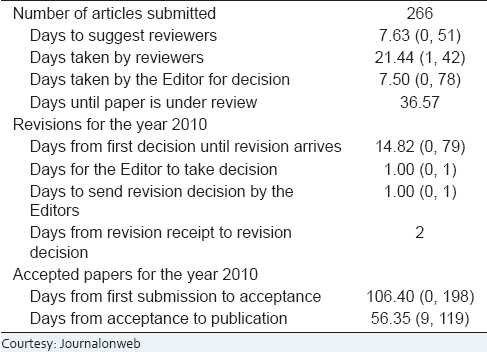 Table 4: Submitted to first decision for the year 2010