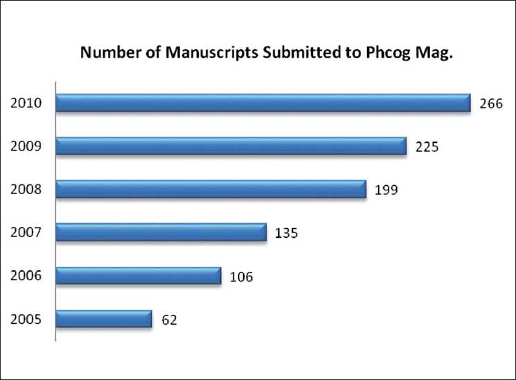 Figure 1: Number of submissions in the past 5 years