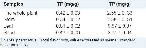 Table 1: The contents of total flavonoids and total phenolics in the Mimosa pudica Linn. extracts