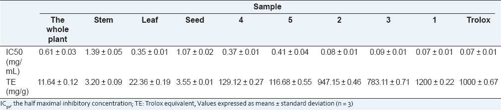 Table 2: The determine results of IC50 and TE values of flavonoid monomers and the extracts with different concentrations