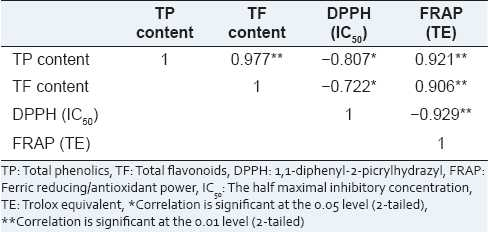 Table 3: Relativity analysis between the total flavonoids and total phenolics contents and antioxidant capacity of the extracts