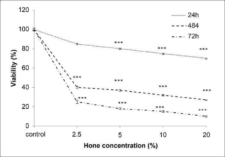 Figure 1: Effect of honey extract on cell viability of ACHN cells. Cells were treated with different concentrations of honey extract for 24, 48, and 72 h. Viability was quantitated by MTT assay. Results are mean ± SEM. The asterisks (***P < 0.001) are indicator of statistical difference obtained separately at different time points compared with their controls