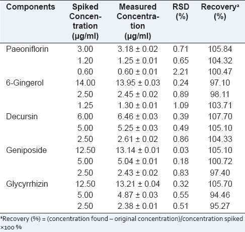 Table 3: Analytical results of accuracy test