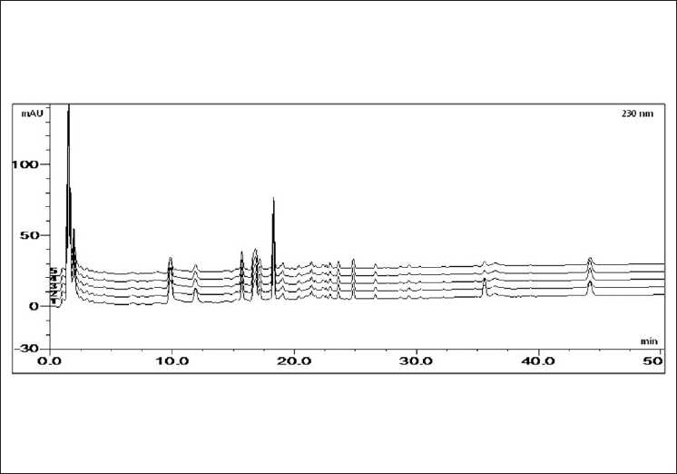 Figure 3: The HPLC chromatogram of the Bangpungtongsung-san sample (1: BPTSS – A, 2: BPTSS – B, 3: BPTSS – C, 4: BPTSS – D, 5: BPTSS – E)