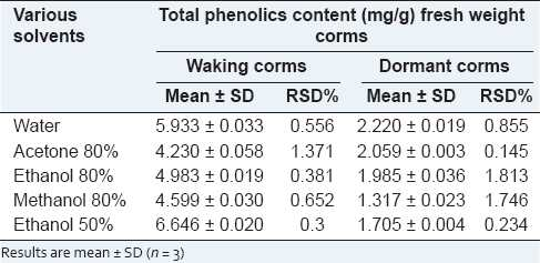 Table 2: Total phenolics content in Crocus sativus L. corms by Folin-Ciocalteu assay
