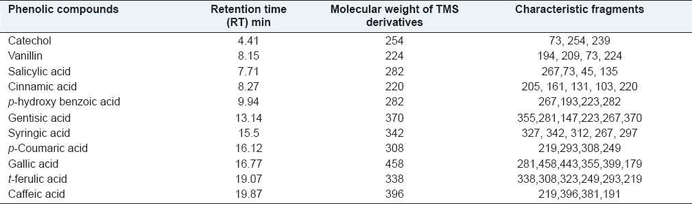 Table 3: Phenolic compounds detected in Saffron corms, retention time, molecular weight, characteristic fragments