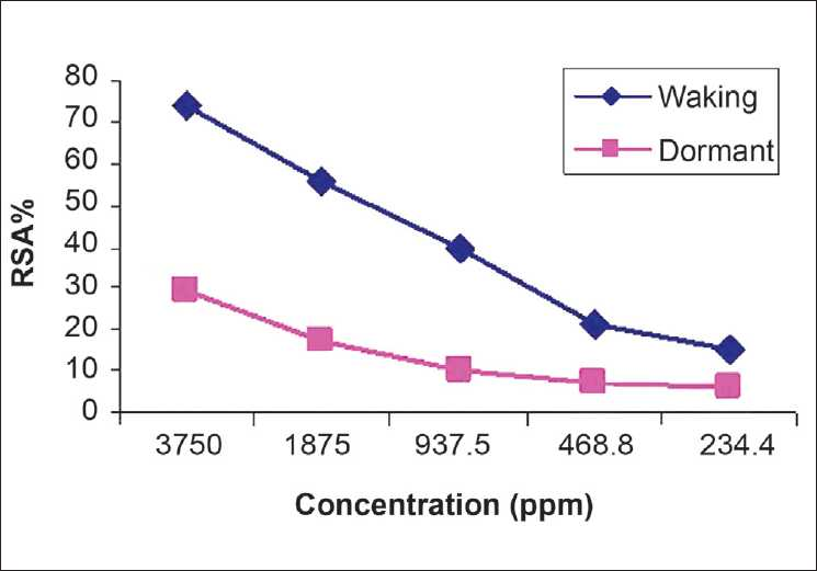 Figure 3: Antiradical activity of waking and dormant corms of saffron